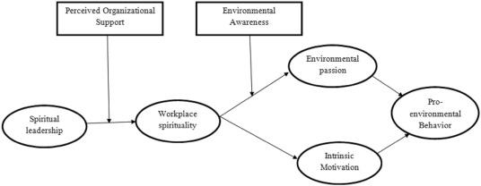 Linking spiritual leadership and employee pro-environmental behavior