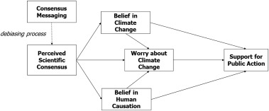 The gateway belief model: A large-scale replication