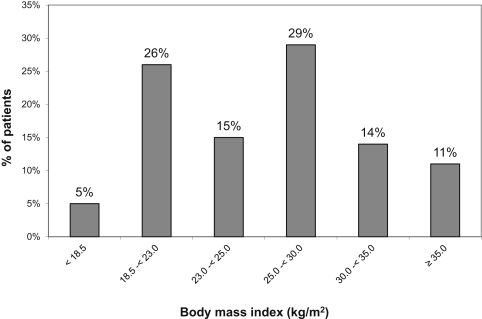 Effect of Age and Dialysis Vintage on Obesity Paradox in