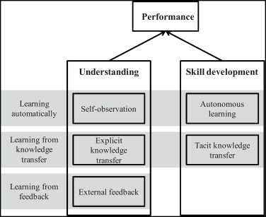 How to learn new tasks: Shop floor performance effects of knowledge ...