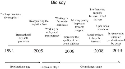 globalization timeline of events