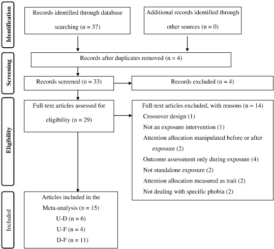 Optimal Attentional Focus During Exposure In Specific Phobia A