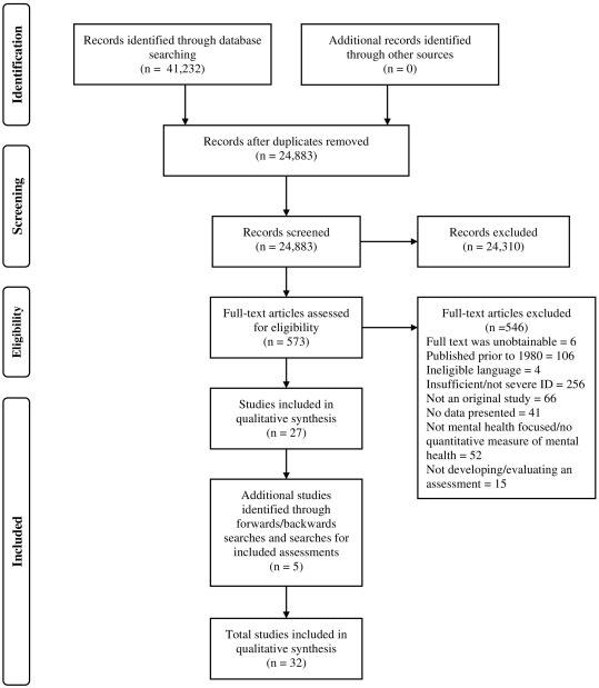 Measurement Tools For Mental Health Problems And Mental Well Being In People With Severe Or Profound Intellectual Disabilities A Systematic Review Sciencedirect