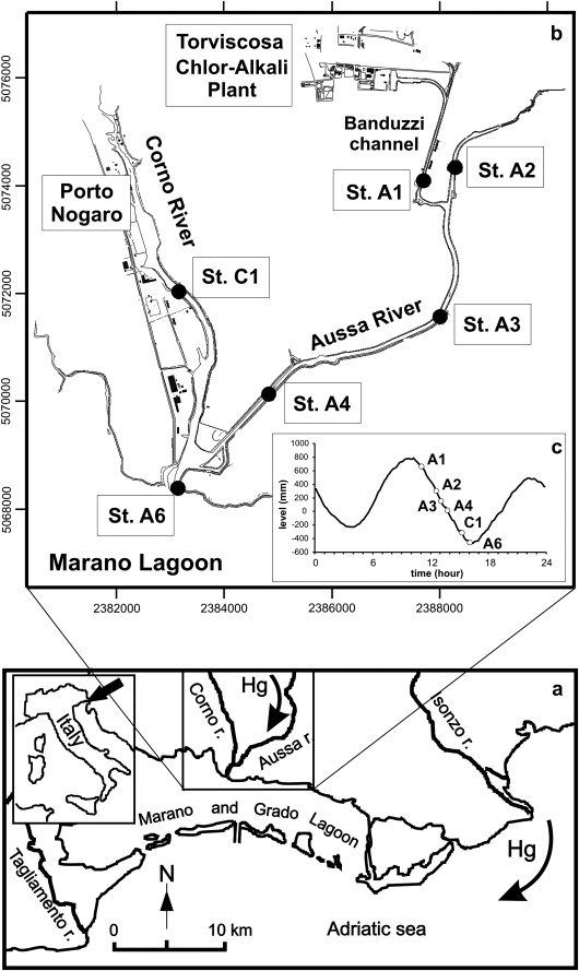 Recent Contamination Of Mercury In An Estuarine Environment Marano