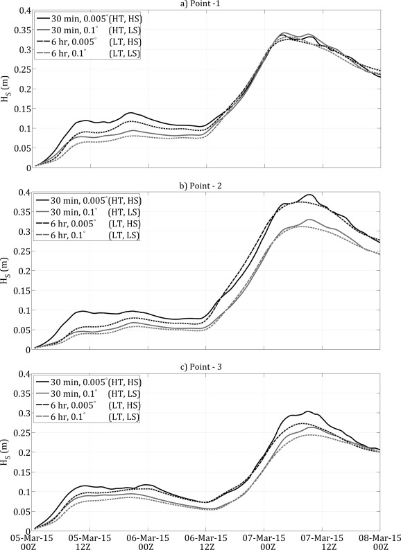 Sensitivity Of Modeled Estuarine Circulation To Spatial And Temporal