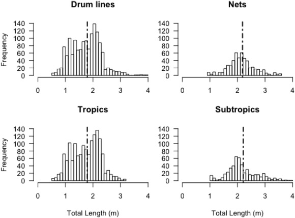 Habitat features influence catch rates of near shore bull shark fig fandeluxe Images