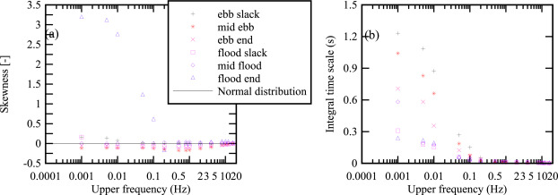 Characteristics of flow fluctuations in a tide-dominated