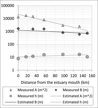 Optimization of salinity intrusion control through freshwater and