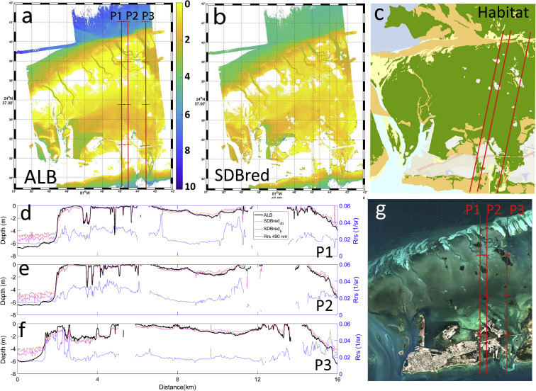Retrieval of nearshore bathymetry from Sentinel-2A and 2B