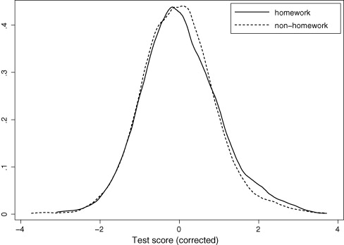 Statistics homework efectiveness appearance avant essay garde modernism politics study style time
