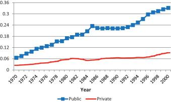 compare private schools vs public schools