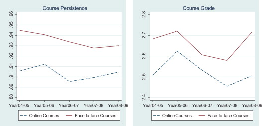 The impact of online learning on students' course outcomes