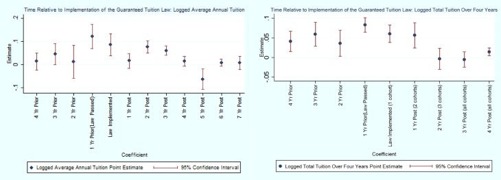 The impact of guaranteed tuition policies on postsecondary tuition ...