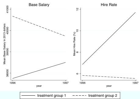 Towards an optimal teacher salary schedule: Designing base salary to