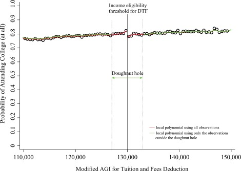 The effects of the tax deduction for postsecondary tuition