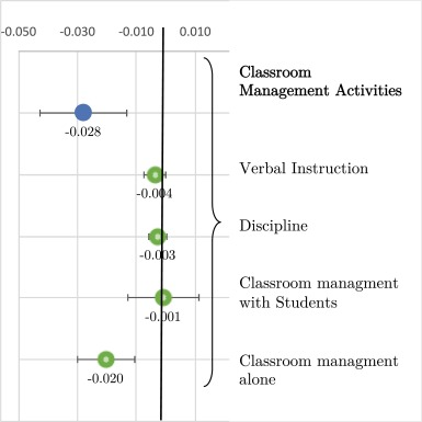 Through the looking glass: Can classroom observation and