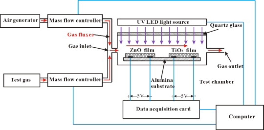 A comparative study on uv light activated porous tio2 and zno film schematic diagram of the platform for gas sensing response testing red arrows denote gas fluxes violet arrows denote uv light and blue lines denote asfbconference2016 Gallery