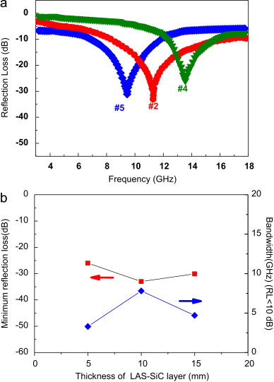 A Reflection Loss Of The Double Layer Microwave Absorber With Diffe Contents Sic Powders At Normal Temperature B Variation Minimum