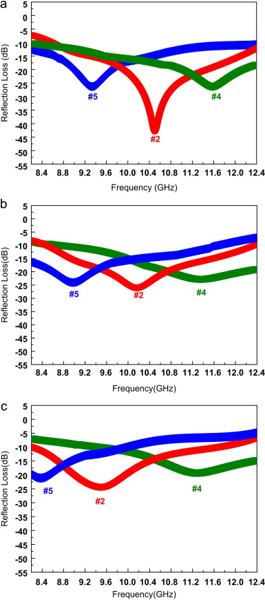 Reflection Losses Of The Double Layer Microwave Absorber With Diffe Thicknesses Sic Las Composite Layers At High Temperatures A 300 C