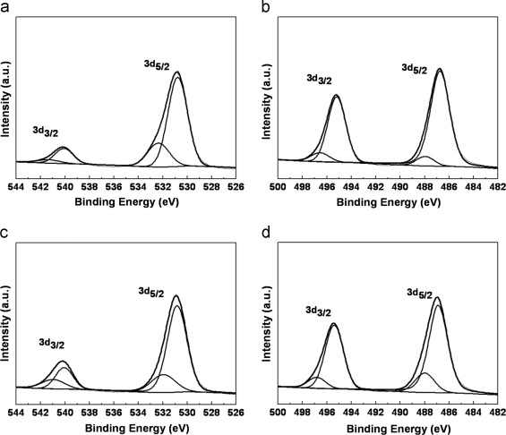 Effect of sol-layers on Sb-doped SnO2 thin films as solution