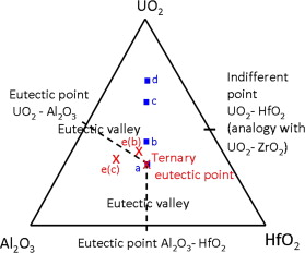 Eutectic crystallization in the uo2al2o3hfo2 ceramic phase diagram ternary uo2al2o3hfo2 phase diagram weight compositions with the ternary eutectic point and eutectic valleys the points determined from the experiments ccuart Choice Image