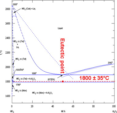 Eutectic crystallization in the uo2al2o3hfo2 ceramic phase diagram modified uo2al2o3 phase diagram from 6 after our experiments the eutectic was found almost for the same composition but for a lower temperature 49 wt ccuart Choice Image