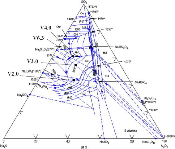 Na2o Al2o3 Sio2 Phase Diagram Illustration Of Wiring Diagram