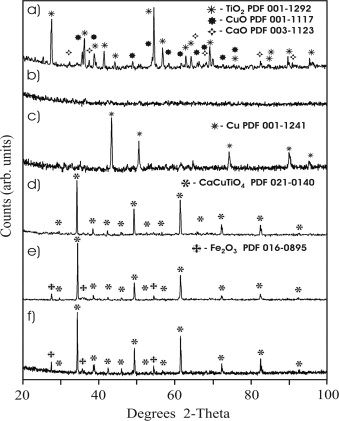 Ultra-fast synthesis and properties of high dielectric