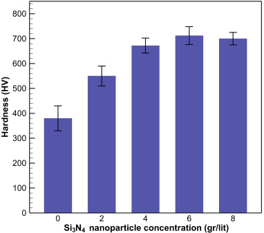 Al2O3/Si3N4 nanocomposite coating on aluminum alloy by the anodizing