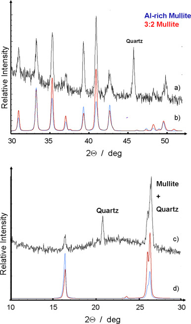 Metal nanoparticles in contemporary potters' master pieces: Lustre