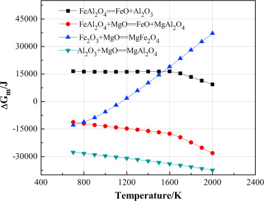 Effect of spinel content on the properties of magnesia–spinel composite refractory