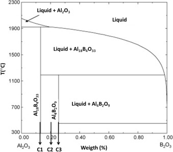 Formation, microstructure and properties of aluminum borate