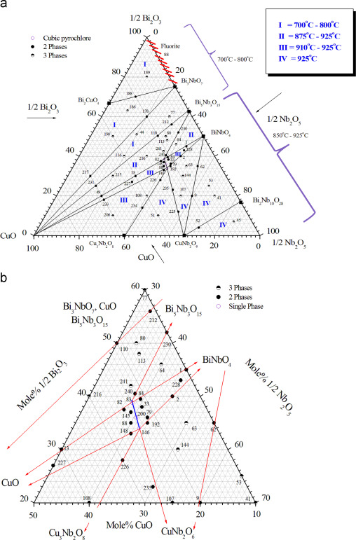 Phase Equilibria In The Bi2o3 Cuo Nb2o5 Ternary System