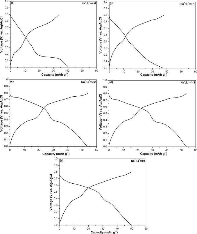 Electrochemical Characterization Of P2 Type Layered Na23ni14mn3