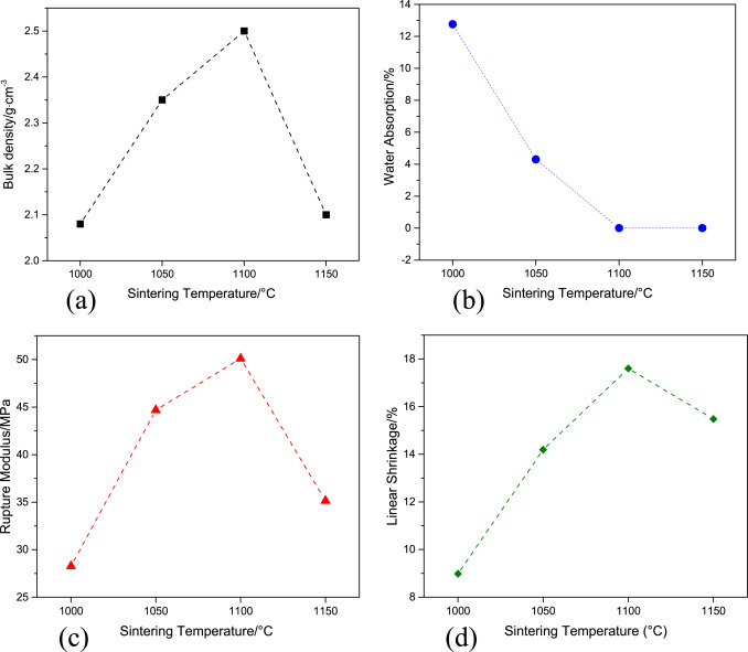 Ceramic tiles derived from coal fly ash: Preparation and mechanical ...
