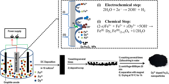 1 s2.0 S027288421732134X gr1 evaluation of supercapacitive and magnetic properties of fe3o4  at panicattacktreatment.co