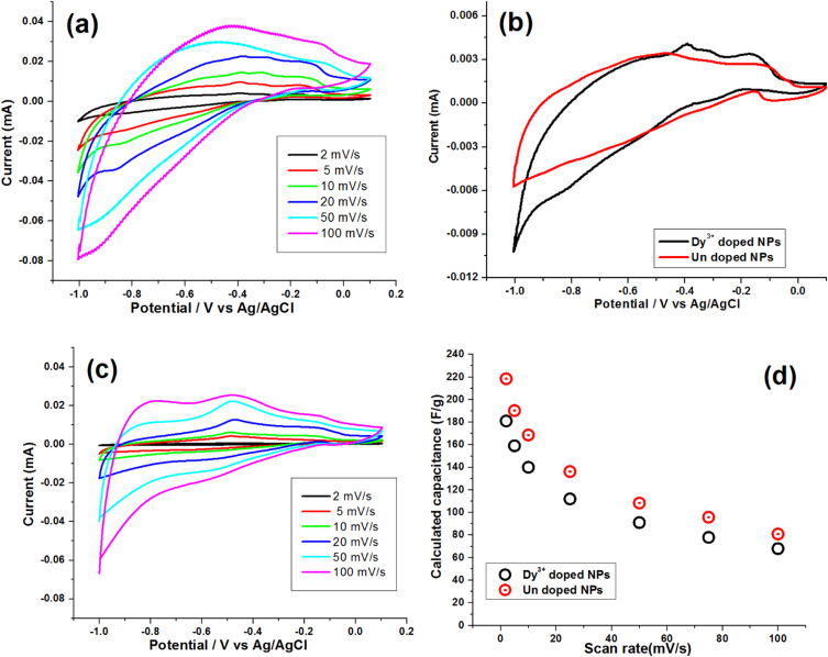1 s2.0 S027288421732134X gr6 evaluation of supercapacitive and magnetic properties of fe3o4  at panicattacktreatment.co