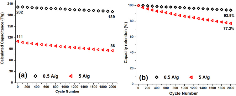 1 s2.0 S027288421732134X gr8 evaluation of supercapacitive and magnetic properties of fe3o4  at panicattacktreatment.co