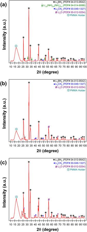 On the synthesis of lithium boron nitride (Li3BN2