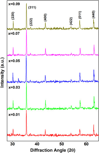 Effect of neodymium ion on the structural, electrical and