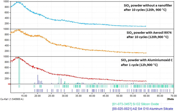 Protective properties of SiO2 with SiO2 and Al2O3
