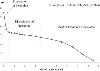 Novel synthesis of low-agglomerated YAG:Yb ceramic
