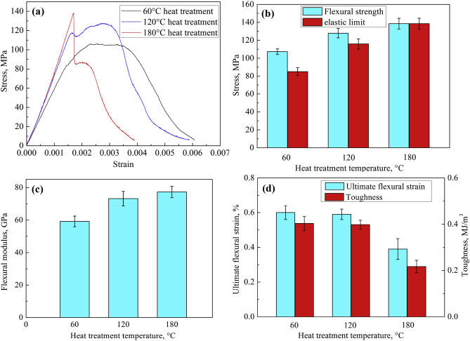 Fabrication and characterization of nacre-inspired alumina