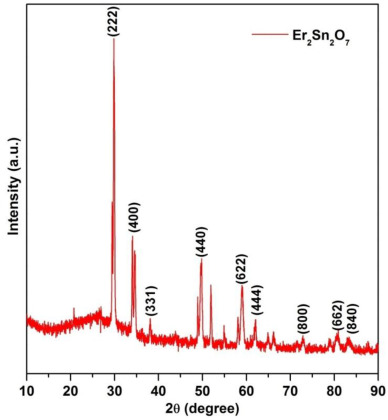 High-temperature oxidation and hot corrosion behavior of