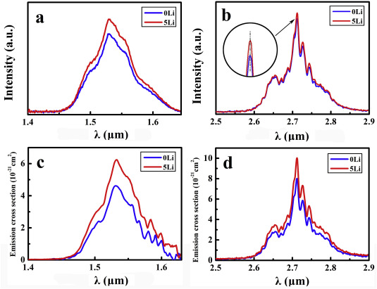 Glass-forming ability control of Er3+-Doped lithium-modified