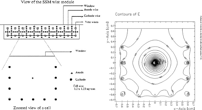 optimisation of x ray proportional counters for scanning sky monitordownload full size image