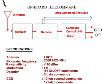 Telemetry, telecommand and safety sub-systems for scientific