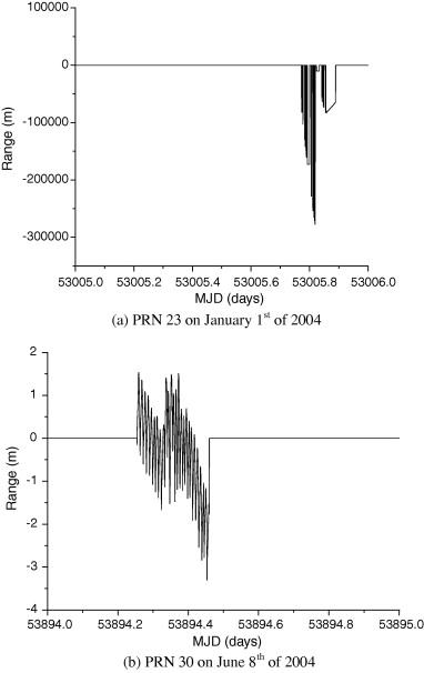 Monitoring atomic clocks on board GNSS satellites