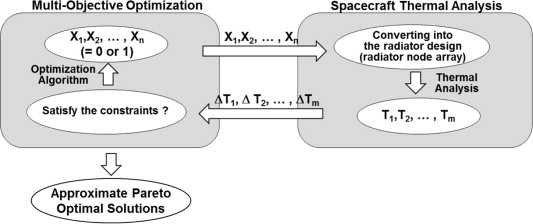 Node Based Spacecraft Radiator Design Optimization Sciencedirect