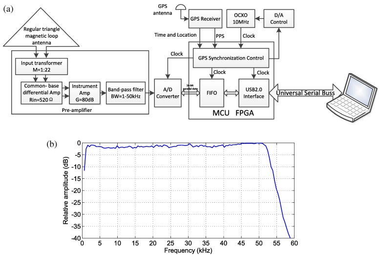Development of ground-based ELF/VLF receiver system in Wuhan and its